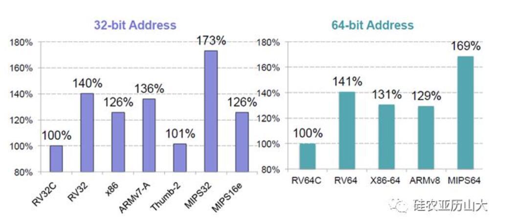AI芯片 勘智K210-大道至简——RISC-V架构之魂(中)risc-v单片机中文社区(2)